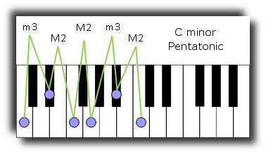 cminorpentatonic