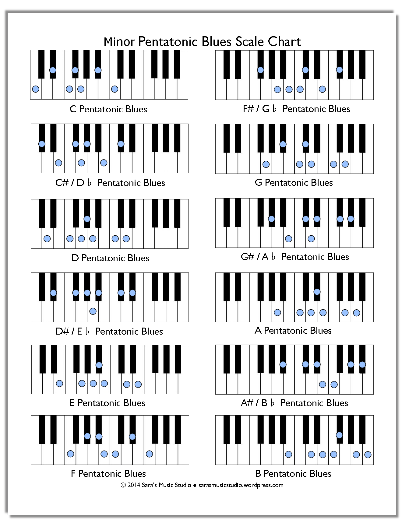 Free Minor Pentatonic Blues Scale Chart – Sara's Music Studio