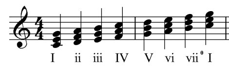 c-major-scale-triads-numerals.gif